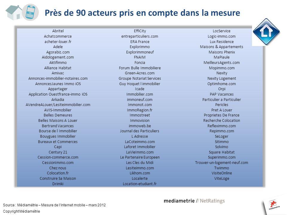 Près de 90 acteurs pris en compte dans la mesure Source : Médiamétrie – Mesure de lInternet mobile – mars 2012 Copyright Médiamétrie