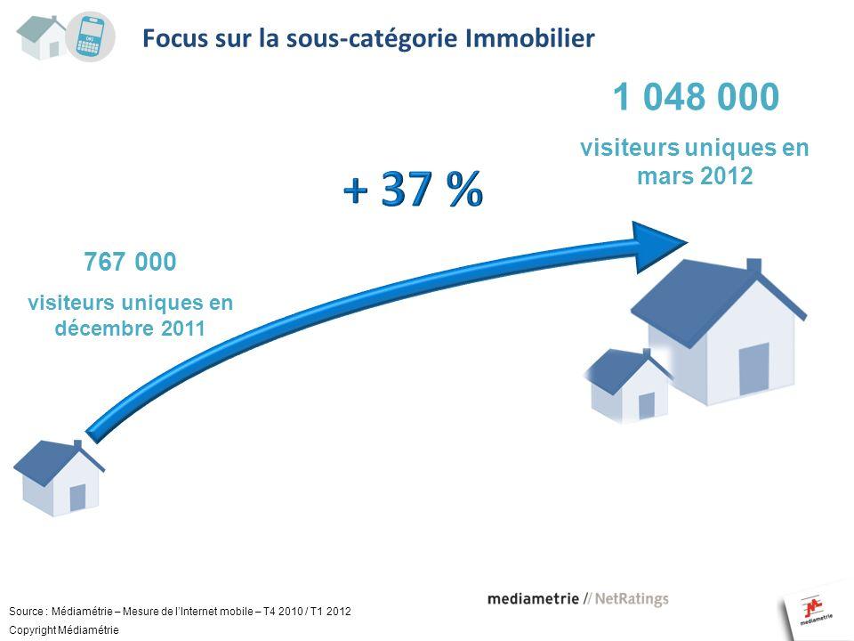 Focus sur la sous-catégorie Immobilier 1 048 000 visiteurs uniques en mars 2012 Source : Médiamétrie – Mesure de lInternet mobile – T4 2010 / T1 2012