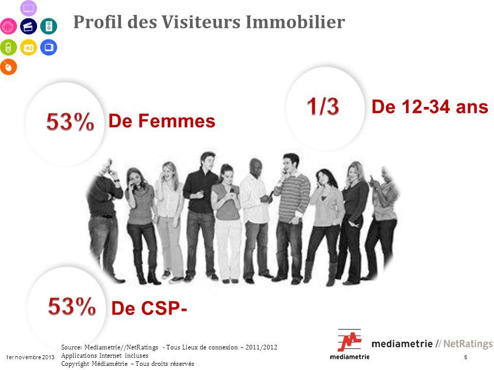 1er novembre 2013 5 Profil des Visiteurs Immobilier De Femmes De 12-34 ans De CSP- Source: Mediametrie//NetRatings - Tous Lieux de connexion – 2011/20