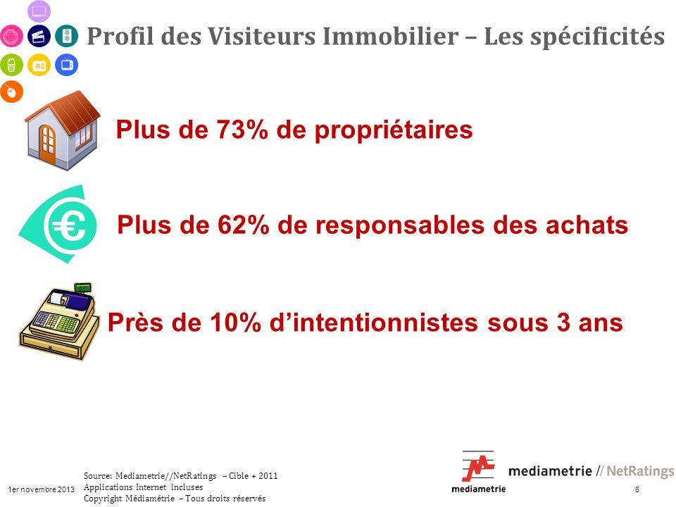1er novembre 2013 6 Profil des Visiteurs Immobilier – Les spécificités Source: Mediametrie//NetRatings – Cible + 2011 Applications Internet incluses C