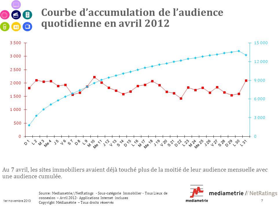 1er novembre 2013 7 Courbe daccumulation de laudience quotidienne en avril 2012 Source: Mediametrie//NetRatings - Sous-catégorie Immobilier - Tous Lie
