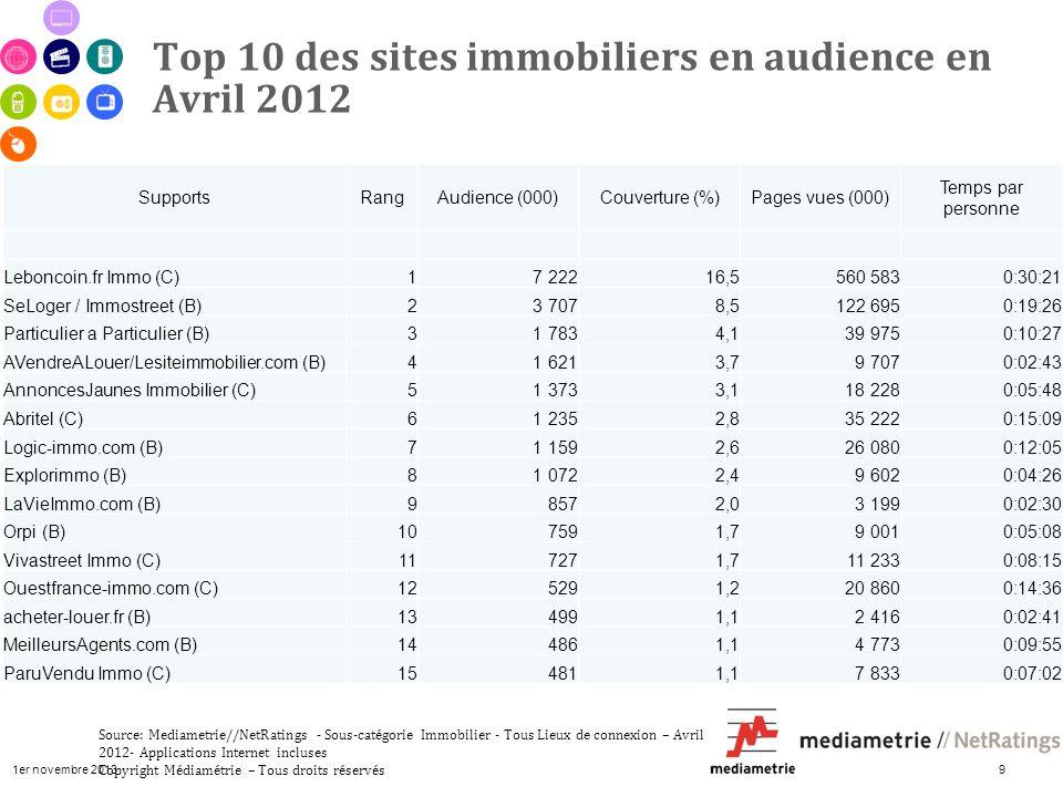 1er novembre 2013 9 Top 10 des sites immobiliers en audience en Avril 2012 Source: Mediametrie//NetRatings - Sous-catégorie Immobilier - Tous Lieux de