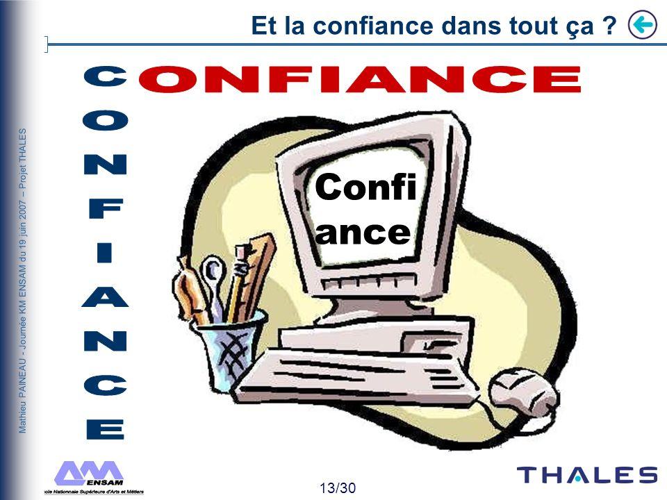 12/30 Mathieu PAINEAU - Journée KM ENSAM du 19 juin 2007 – Projet THALES THALESIEN Situer son discours sur un autre plan Une réorientation simpose ! T