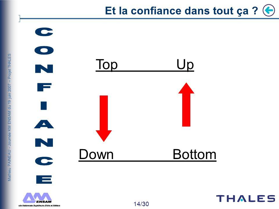 13/30 Mathieu PAINEAU - Journée KM ENSAM du 19 juin 2007 – Projet THALES Confi ance Et la confiance dans tout ça ?