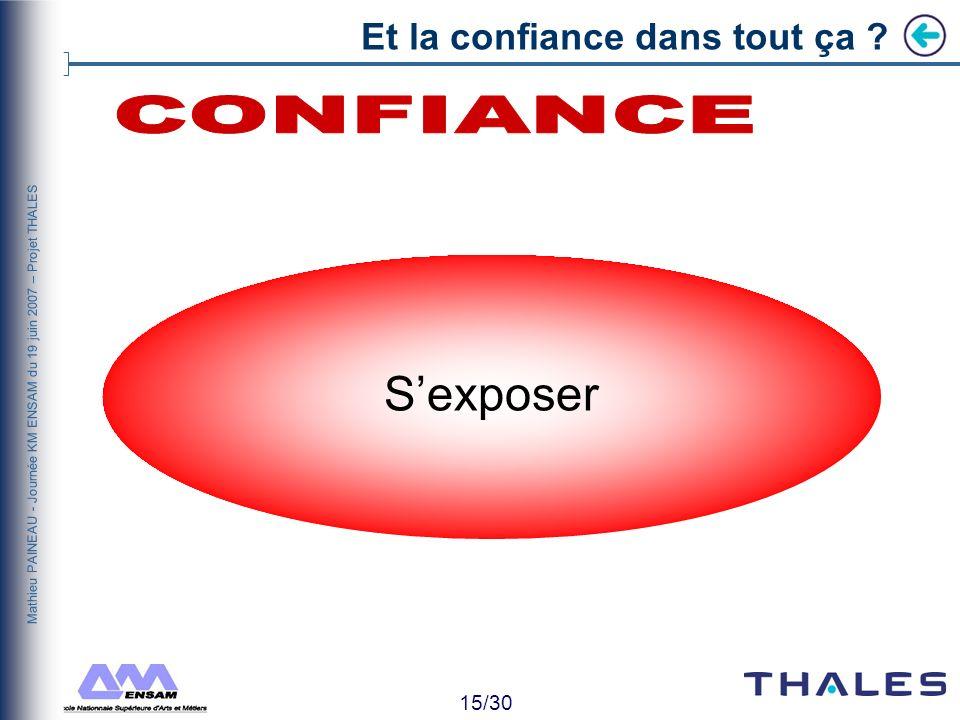 14/30 Mathieu PAINEAU - Journée KM ENSAM du 19 juin 2007 – Projet THALES Et la confiance dans tout ça ? Top Up Down Bottom
