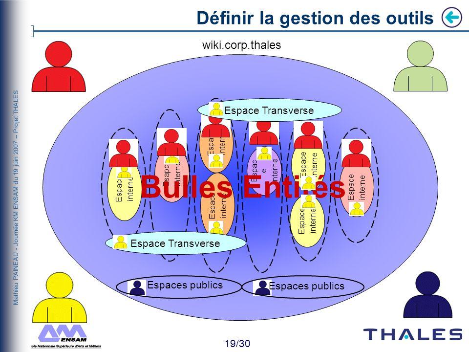 18/30 Mathieu PAINEAU - Journée KM ENSAM du 19 juin 2007 – Projet THALES Définir la gestion des outils Dans loutil Qui ? Quoi ? Comment ? Dans quel bu