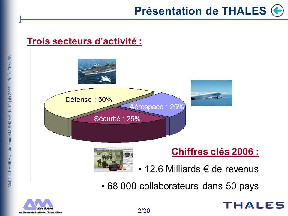 12/30 Mathieu PAINEAU - Journée KM ENSAM du 19 juin 2007 – Projet THALES THALESIEN Situer son discours sur un autre plan Une réorientation simpose .