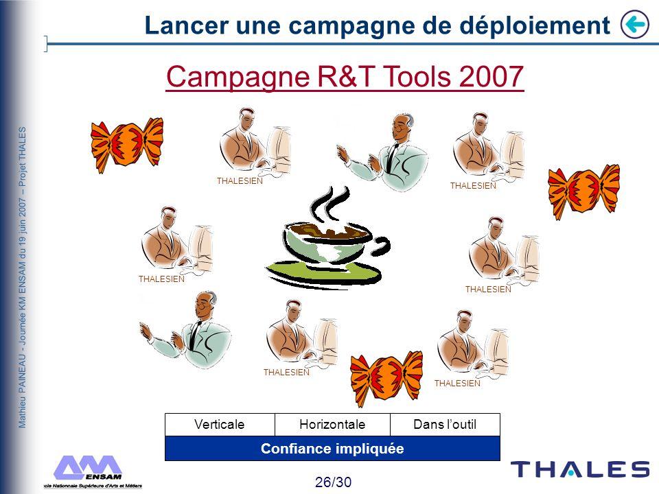 25/30 Mathieu PAINEAU - Journée KM ENSAM du 19 juin 2007 – Projet THALES Accompagner lutilisateur