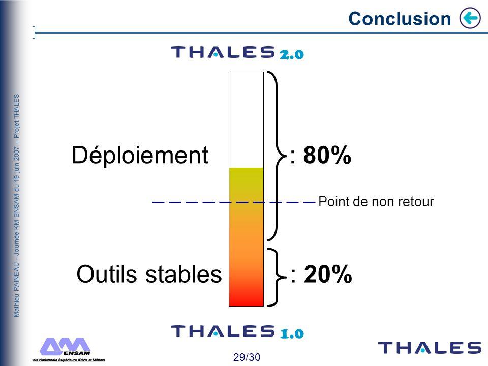28/30 Mathieu PAINEAU - Journée KM ENSAM du 19 juin 2007 – Projet THALES Lancer une campagne de déploiement