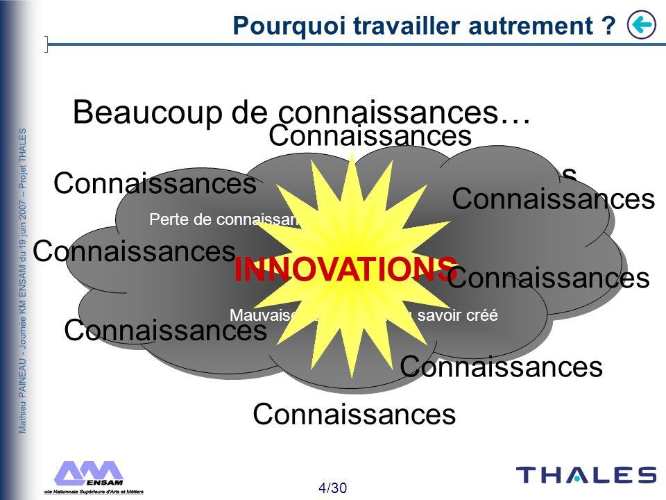 4/30 Mathieu PAINEAU - Journée KM ENSAM du 19 juin 2007 – Projet THALES Pourquoi travailler autrement .