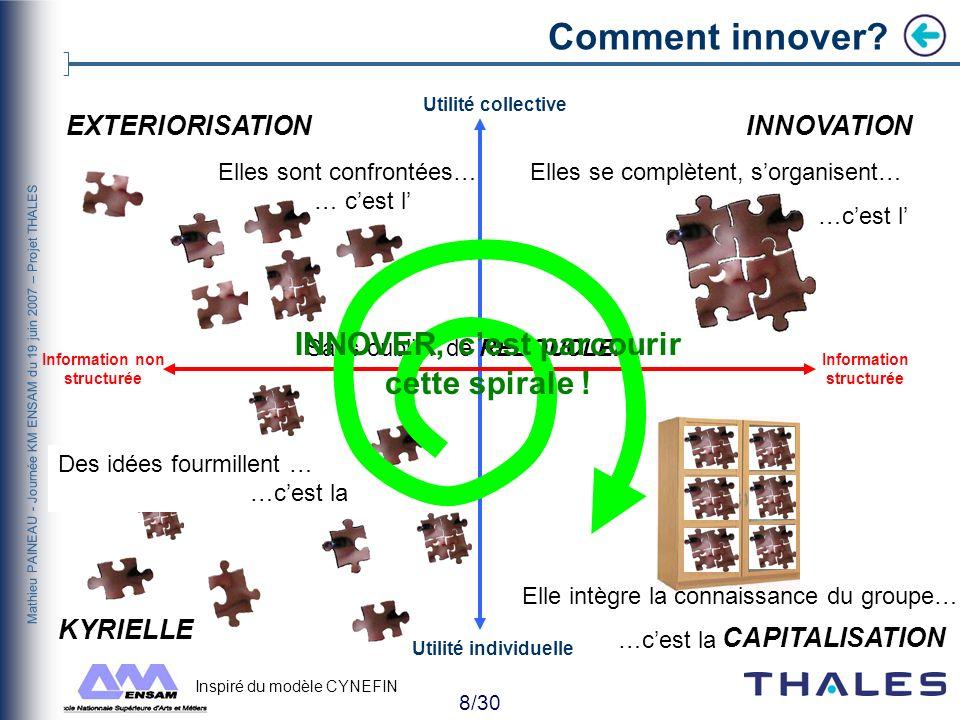 7/30 Mathieu PAINEAU - Journée KM ENSAM du 19 juin 2007 – Projet THALES Challenge du Projet ENSAM THALES 2007 OUTILSCOLLABORATEURS