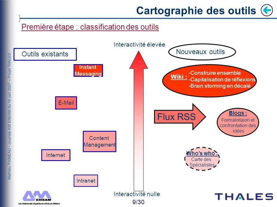 8/30 Mathieu PAINEAU - Journée KM ENSAM du 19 juin 2007 – Projet THALES Comment innover? Utilité individuelle Information structurée Information non s