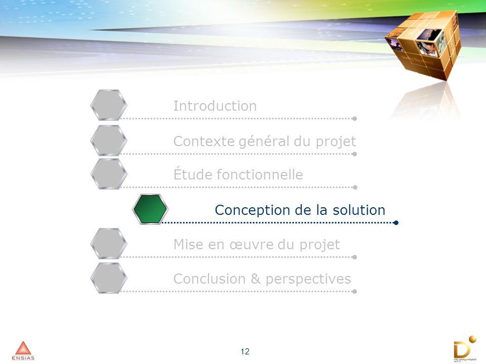 12 Mise en œuvre du projetConclusion & perspectivesIntroductionContexte général du projetÉtude fonctionnelleConception de la solution