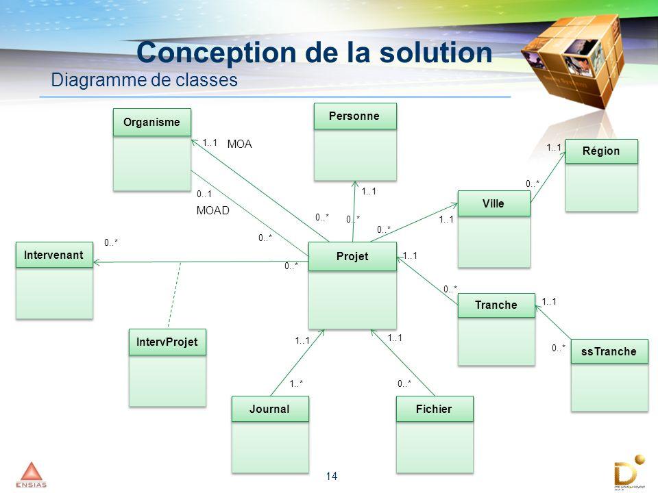 14 Conception de la solution Diagramme de classes Projet Tranche Ville ssTranche Région IntervProjet Intervenant Personne Organisme Fichier Journal 0.