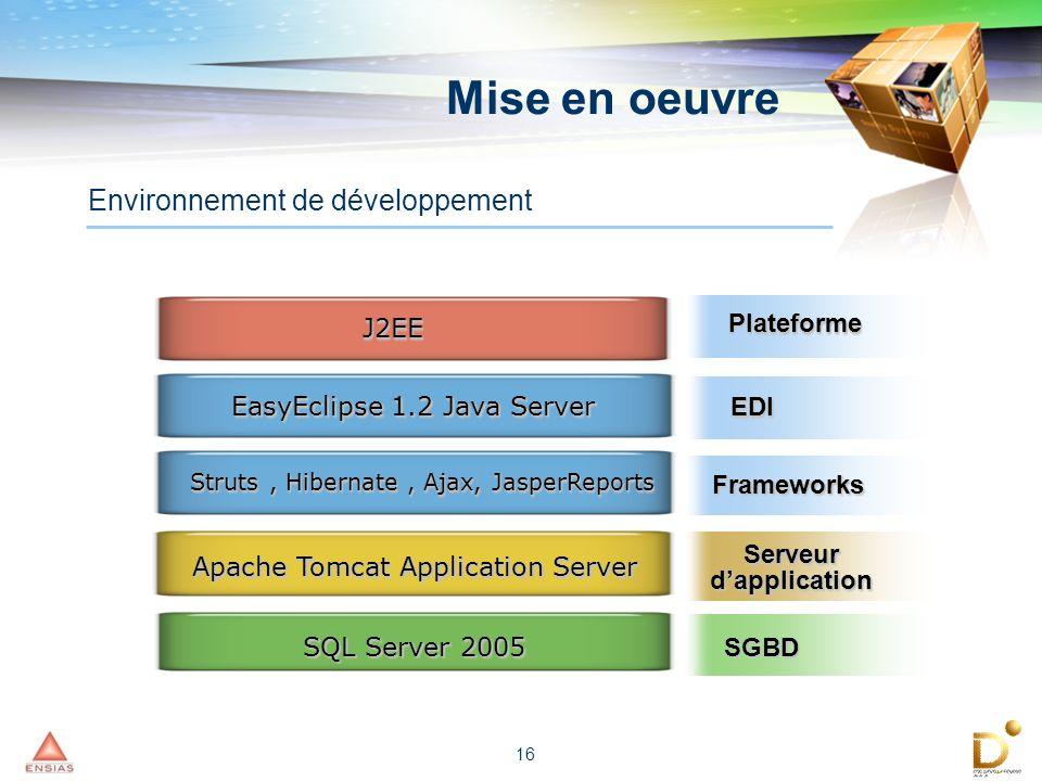 16 Mise en oeuvre Environnement de développement Apache Tomcat Application Server SQL Server 2005 J2EEJ2EE EasyEclipse 1.2 Java Server Struts, Hiberna