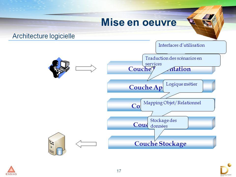 17 Architecture logicielle Couche Présentation Couche Application Couche Entreprise Couche Mapping Interfaces dutilisation Logique métier Traduction d