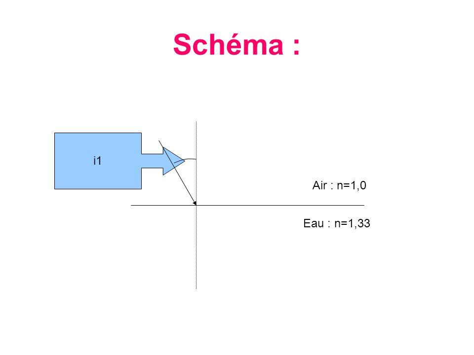 Le rayon lumineux passe dans le milieu 2 (cest-à-dire leau).