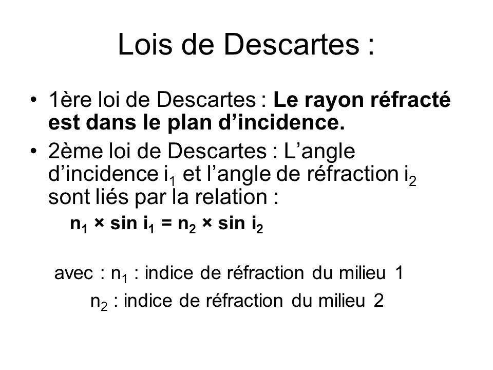 Lois de Descartes : 1ère loi de Descartes : Le rayon réfracté est dans le plan dincidence. 2ème loi de Descartes : Langle dincidence i 1 et langle de