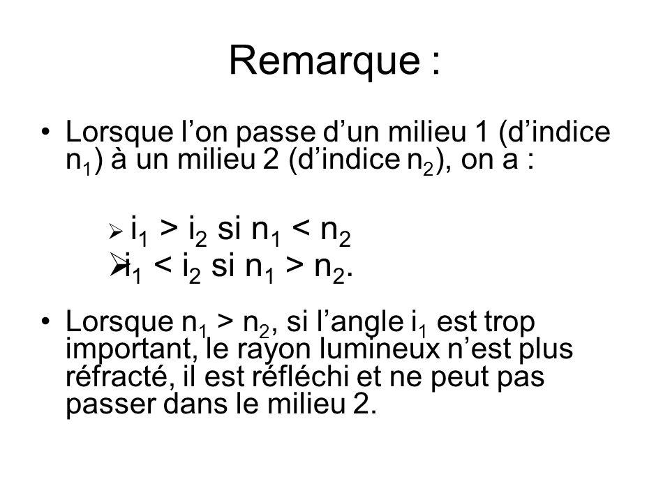 Remarque : Lorsque lon passe dun milieu 1 (dindice n 1 ) à un milieu 2 (dindice n 2 ), on a : i 1 > i 2 si n 1 < n 2 i 1 n 2. Lorsque n 1 > n 2, si la