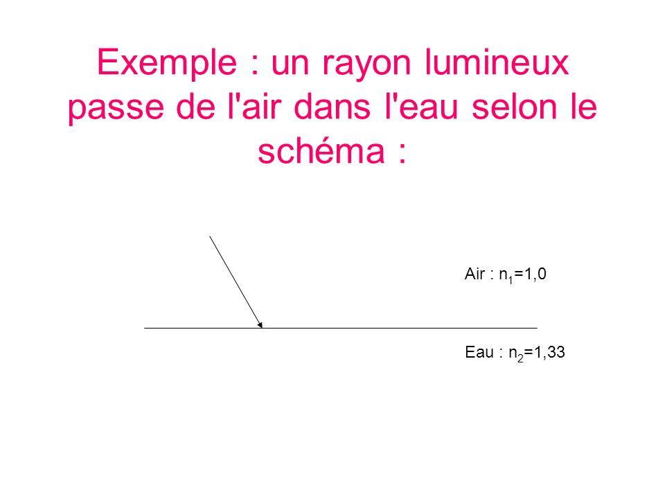 Exemple : un rayon lumineux passe de l'air dans l'eau selon le schéma : Air : n 1 =1,0 Eau : n 2 =1,33