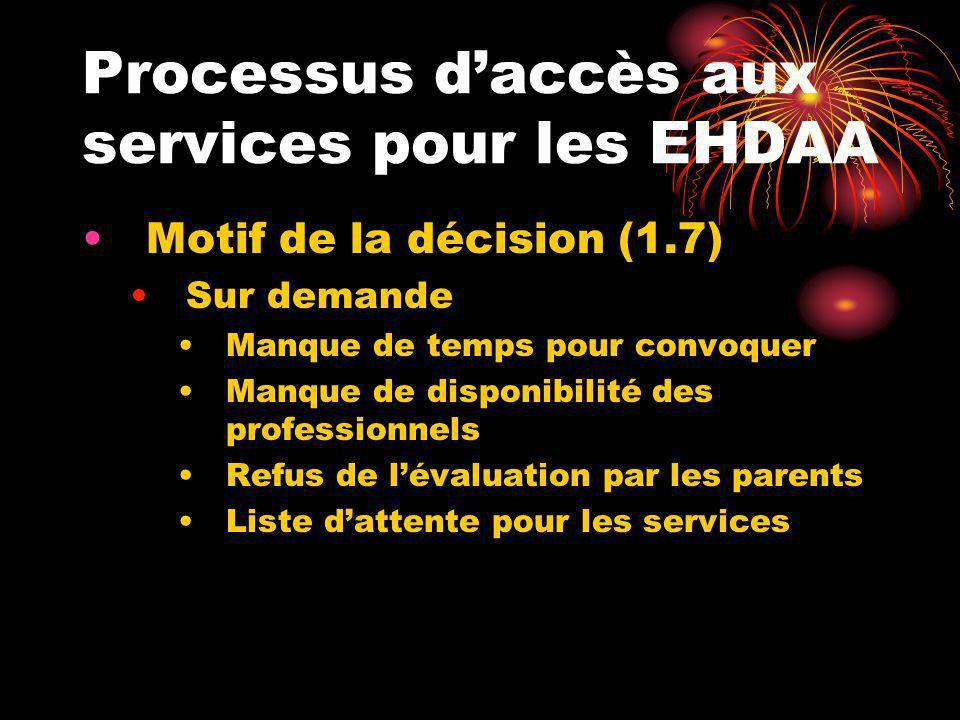 Processus daccès aux services pour les EHDAA Motif de la décision (1.7) Sur demande Manque de temps pour convoquer Manque de disponibilité des profess