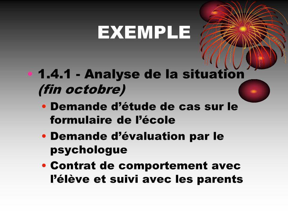 EXEMPLE 1.4.1 - Analyse de la situation (fin octobre) Demande détude de cas sur le formulaire de lécole Demande dévaluation par le psychologue Contrat