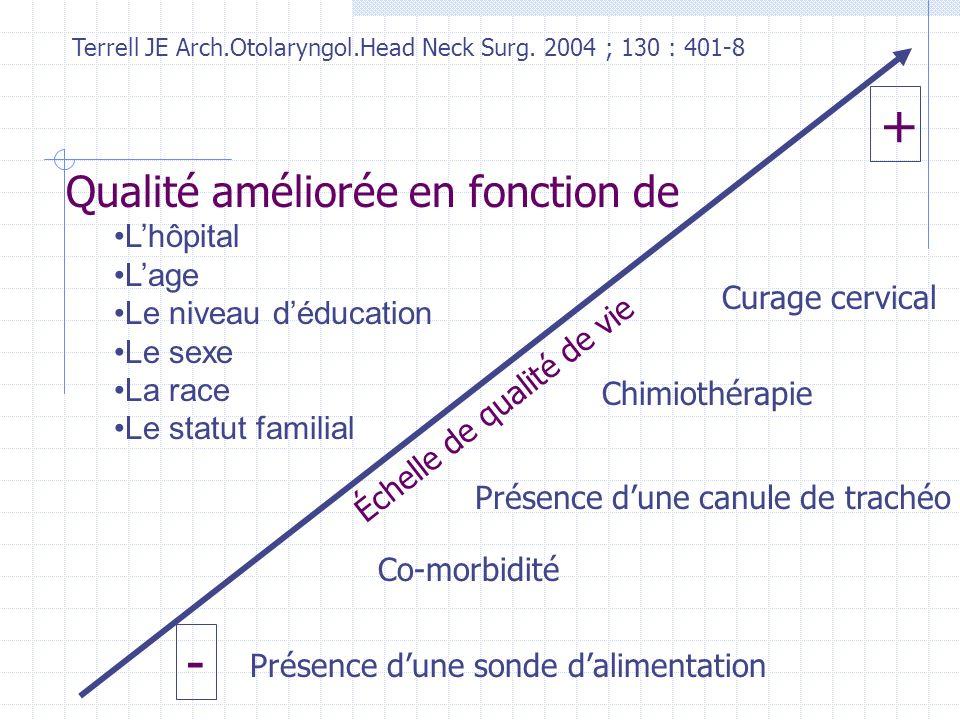 Présence dune sonde dalimentation Co-morbidité Présence dune canule de trachéo Chimiothérapie Curage cervical Échelle de qualité de vie + - Qualité am