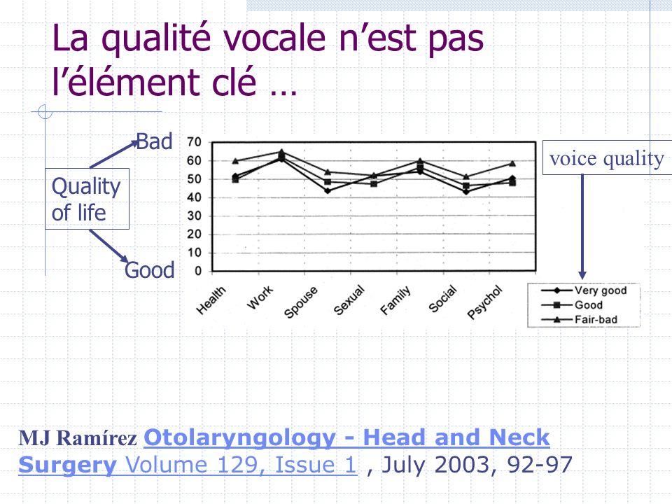La qualité vocale nest pas lélément clé … MJ Ramírez Otolaryngology - Head and Neck Surgery Volume 129, Issue 1, July 2003, 92-97 Otolaryngology - Hea