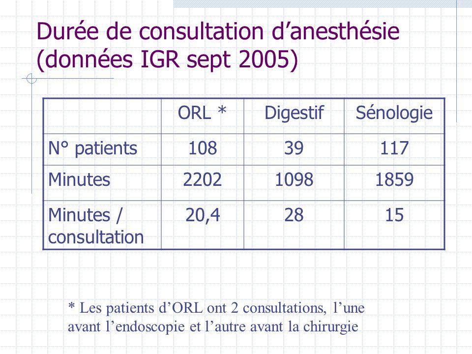 Durée de consultation danesthésie (données IGR sept 2005) ORL *DigestifSénologie N° patients10839117 Minutes220210981859 Minutes / consultation 20,428