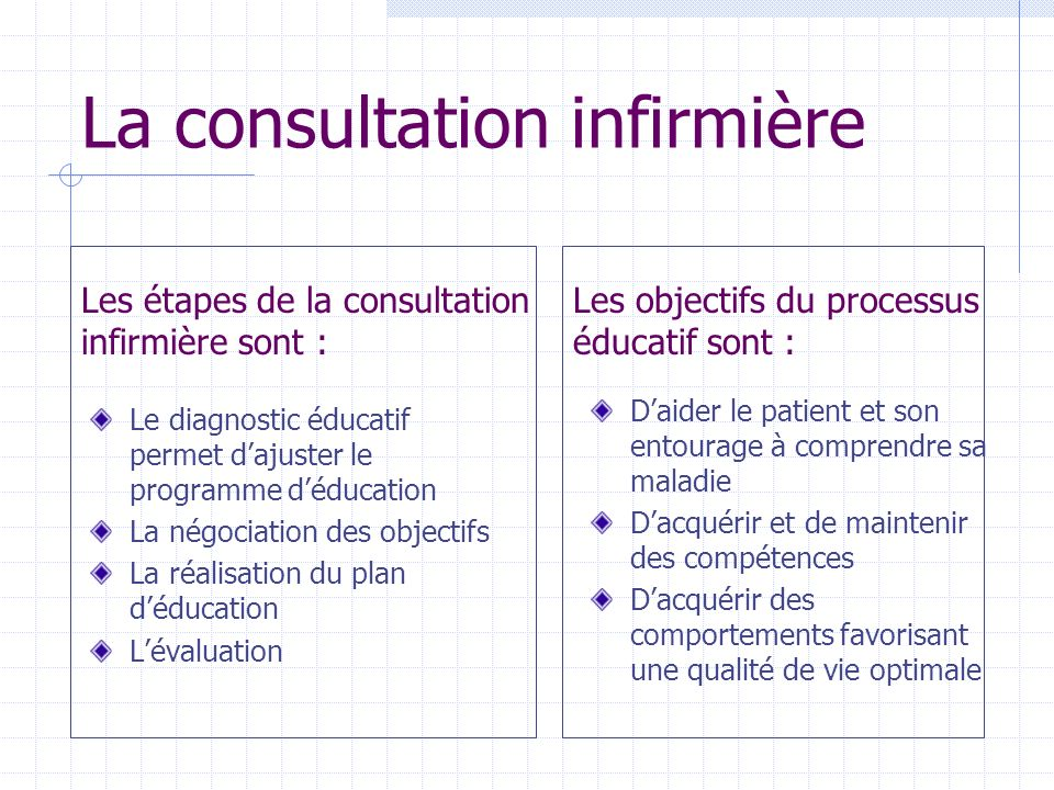 La consultation infirmière Le diagnostic éducatif permet dajuster le programme déducation La négociation des objectifs La réalisation du plan déducati