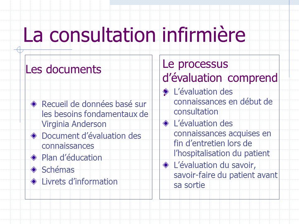 Les documents Recueil de données basé sur les besoins fondamentaux de Virginia Anderson Document dévaluation des connaissances Plan déducation Schémas