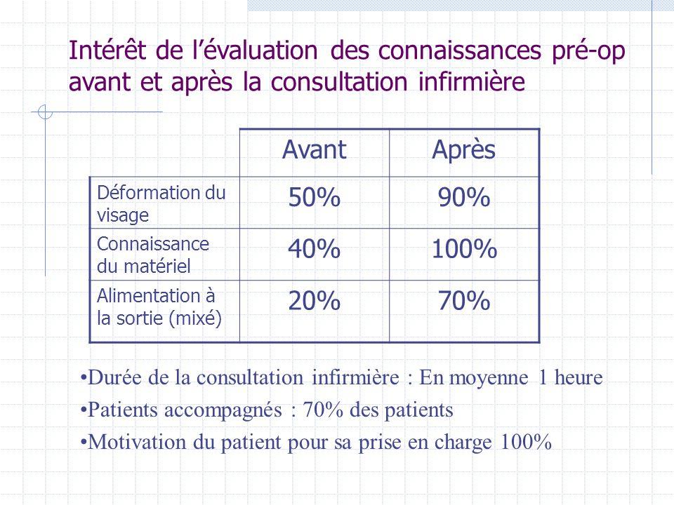 Intérêt de lévaluation des connaissances pré-op avant et après la consultation infirmière AvantAprès Déformation du visage 50%90% Connaissance du maté