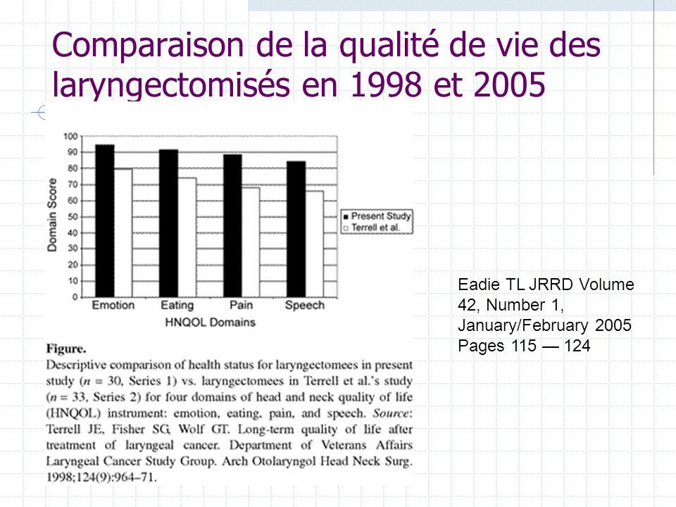Comparaison de la qualité de vie des laryngectomisés en 1998 et 2005 Eadie TL JRRD Volume 42, Number 1, January/February 2005 Pages 115 124