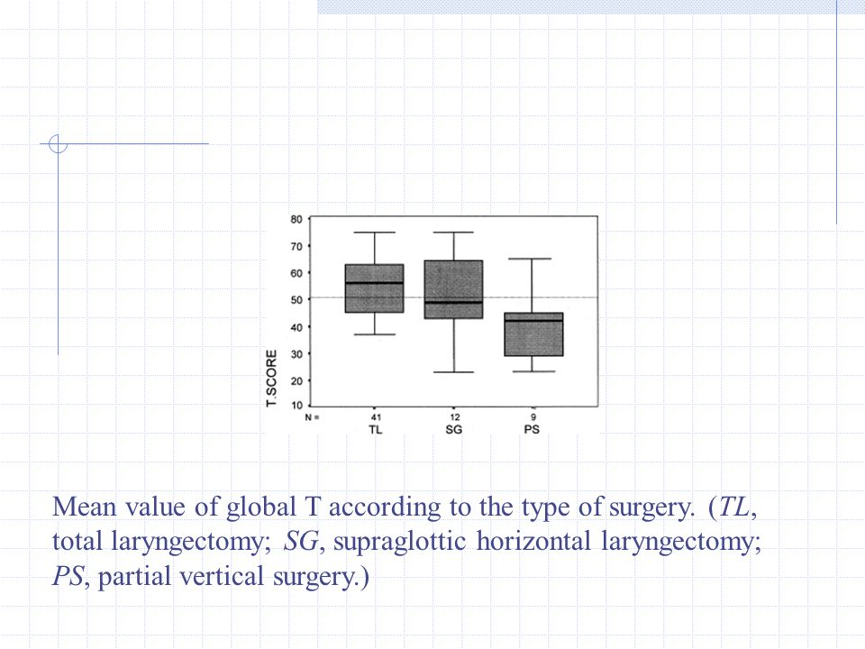 Mean value of global T according to the type of surgery. (TL, total laryngectomy; SG, supraglottic horizontal laryngectomy; PS, partial vertical surge