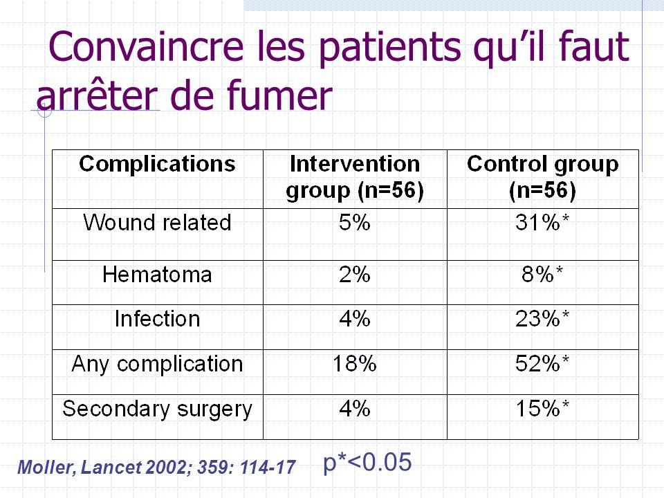 Convaincre les patients quil faut arrêter de fumer Moller, Lancet 2002; 359: 114-17 p*<0.05