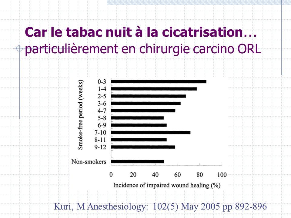 Car le tabac nuit à la cicatrisation … particulièrement en chirurgie carcino ORL Kuri, M Anesthesiology: 102(5) May 2005 pp 892-896