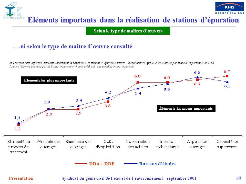 PrésentationSyndicat du génie civil de leau et de lenvironnement - septembre 2001 18 Eléments importants dans la réalisation de stations dépuration DD