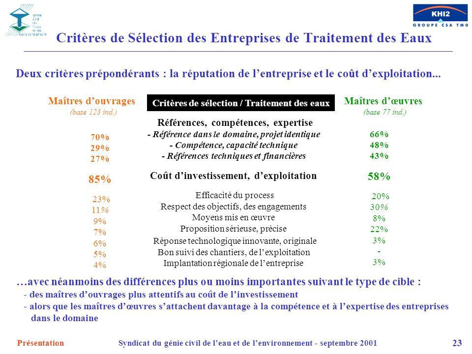 PrésentationSyndicat du génie civil de leau et de lenvironnement - septembre 2001 23 Critères de Sélection des Entreprises de Traitement des Eaux Maît