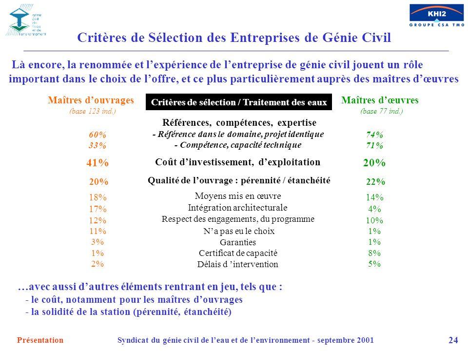 PrésentationSyndicat du génie civil de leau et de lenvironnement - septembre 2001 24 Critères de Sélection des Entreprises de Génie Civil Références,