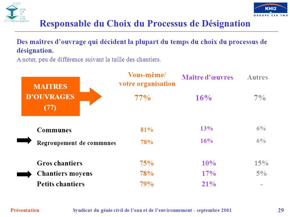 PrésentationSyndicat du génie civil de leau et de lenvironnement - septembre 2001 29 Responsable du Choix du Processus de Désignation MAITRES DOUVRAGE