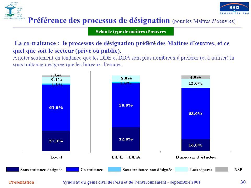 PrésentationSyndicat du génie civil de leau et de lenvironnement - septembre 2001 30 Préférence des processus de désignation (pour les Maîtres doeuvre