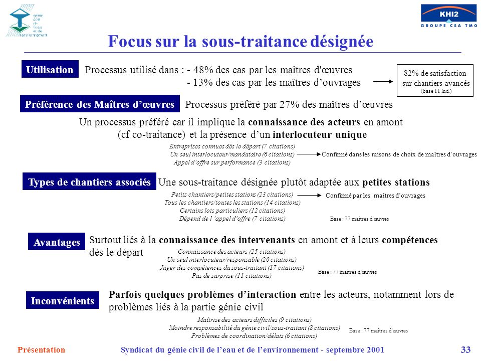 PrésentationSyndicat du génie civil de leau et de lenvironnement - septembre 2001 33 Focus sur la sous-traitance désignée Processus préféré par 27% de