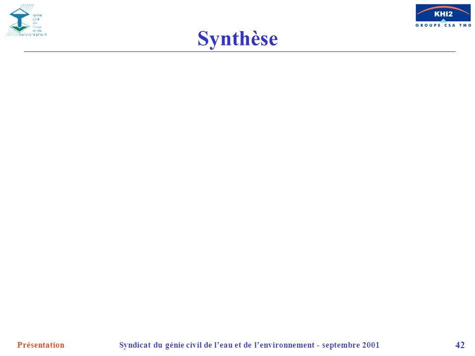 PrésentationSyndicat du génie civil de leau et de lenvironnement - septembre 2001 42 Synthèse