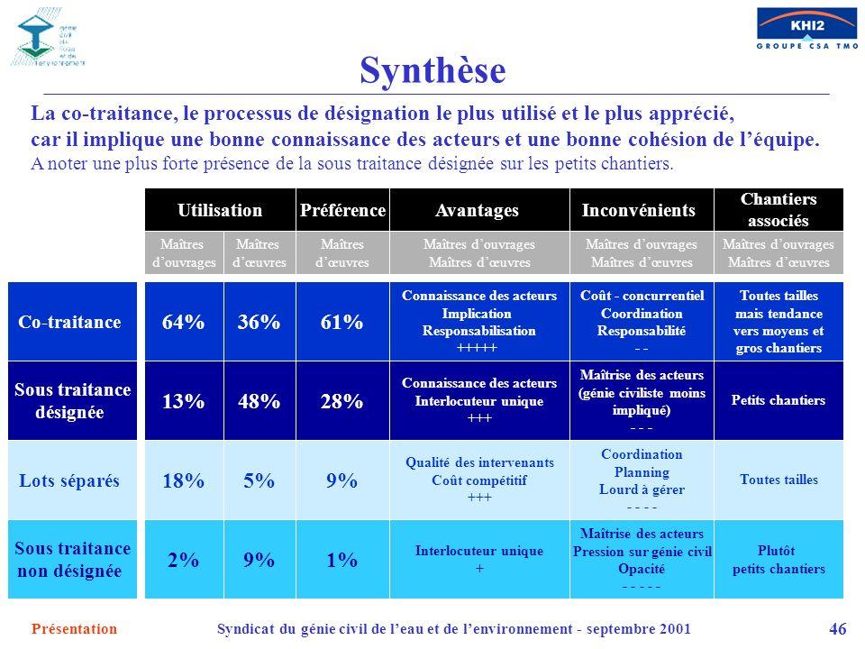 PrésentationSyndicat du génie civil de leau et de lenvironnement - septembre 2001 46 Synthèse La co-traitance, le processus de désignation le plus uti