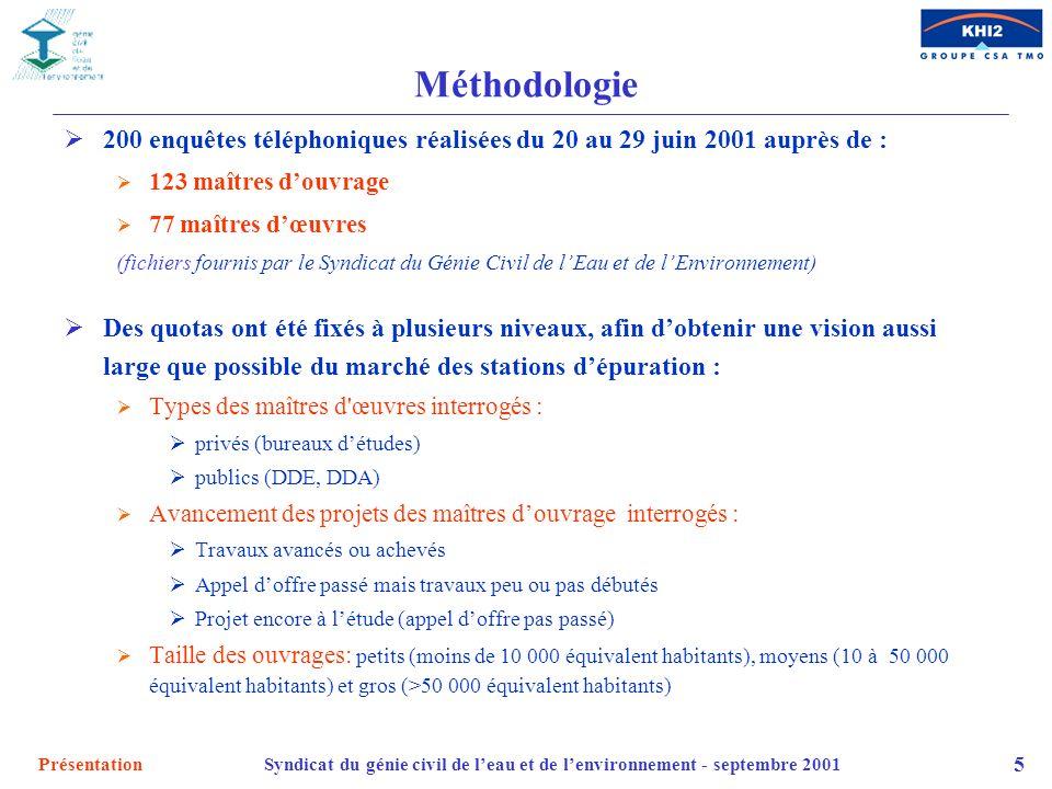PrésentationSyndicat du génie civil de leau et de lenvironnement - septembre 2001 5 Méthodologie 200 enquêtes téléphoniques réalisées du 20 au 29 juin