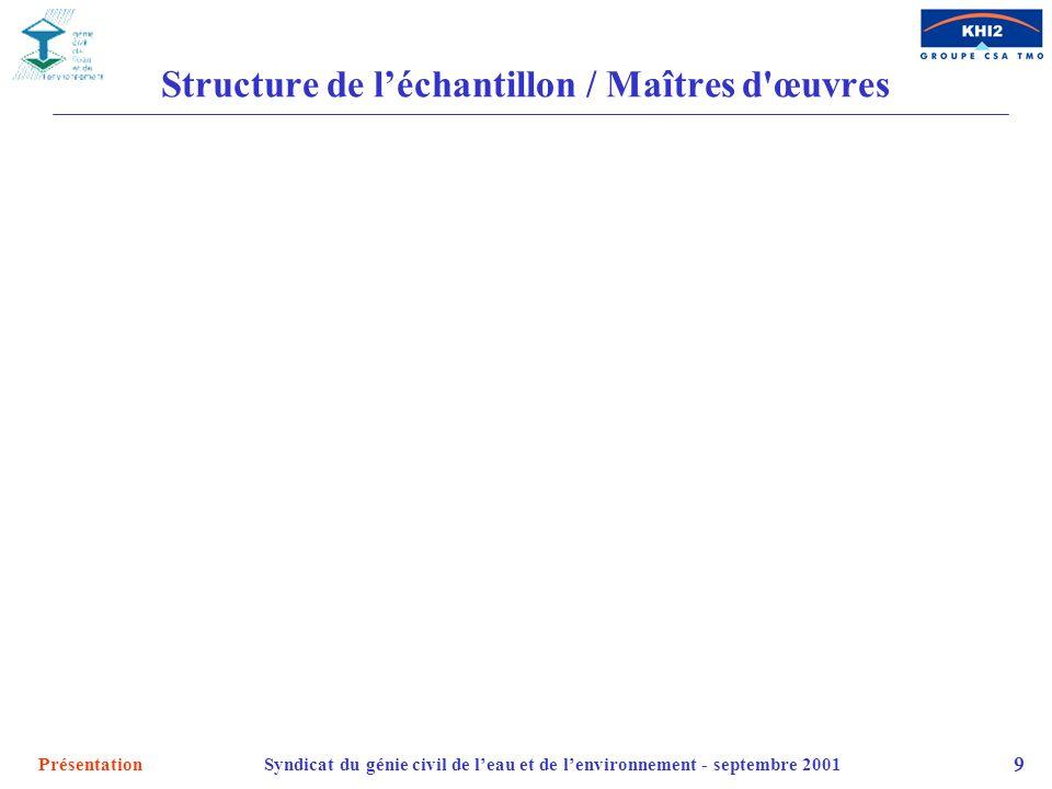 PrésentationSyndicat du génie civil de leau et de lenvironnement - septembre 2001 9 Structure de léchantillon / Maîtres d'œuvres