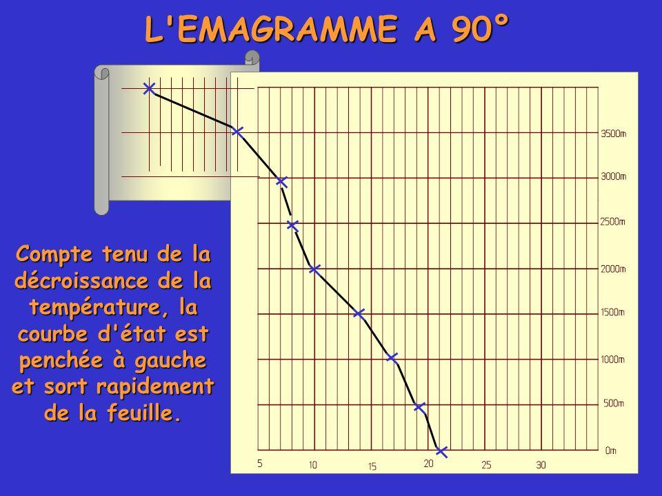 L'EMAGRAMME A 90° Compte tenu de la décroissance de la température, la courbe d'état est penchée à gauche et sort rapidement de la feuille.