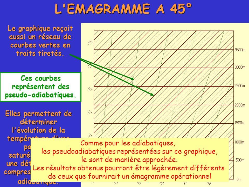 Le graphique reçoit aussi un réseau de courbes vertes en traits tiretés. Ces courbes représentent des pseudo-adiabatiques. L'EMAGRAMME A 45° Elles per