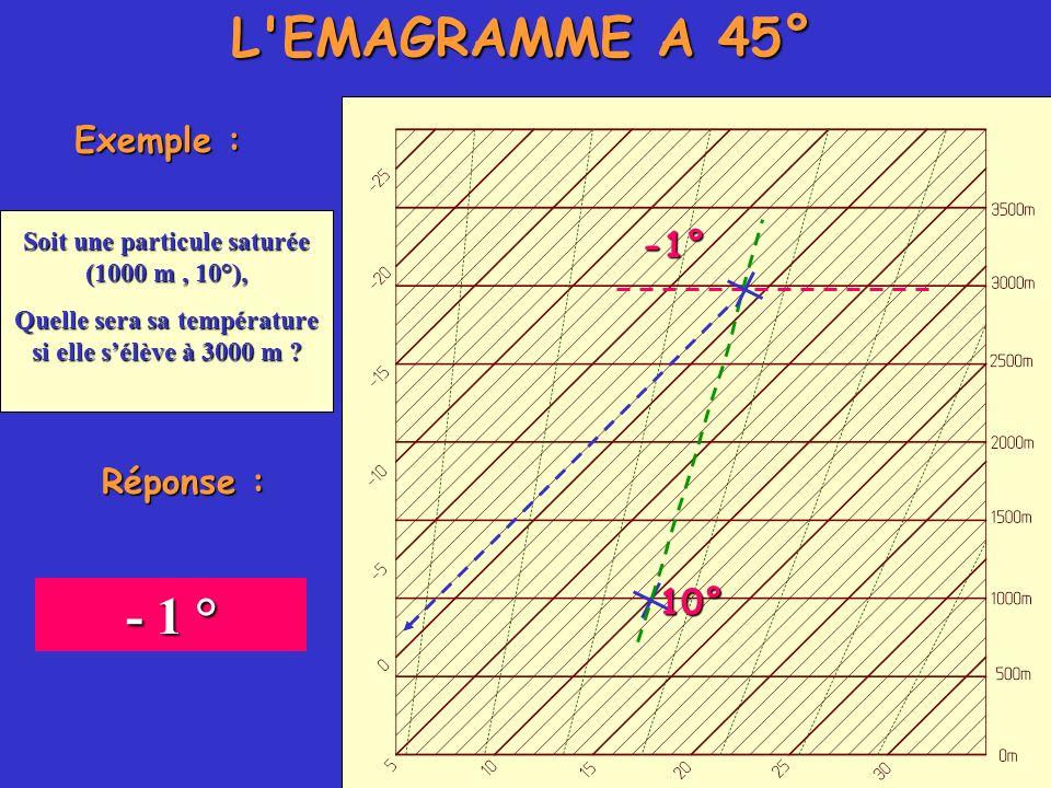 L'EMAGRAMME A 45° Exemple : Soit une particule saturée (1000 m, 10°), Quelle sera sa température si elle sélève à 3000 m ? 10° -1° Réponse : - 1 °