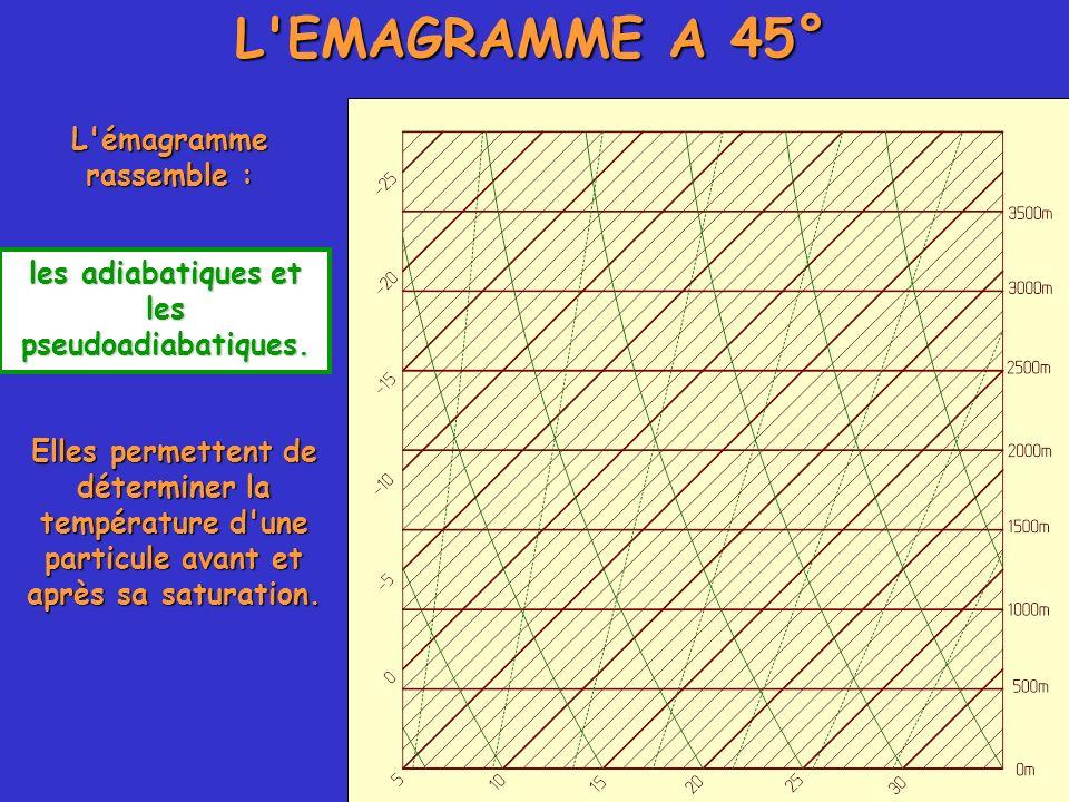 L'EMAGRAMME A 45° L'émagramme rassemble : les adiabatiques et les pseudoadiabatiques. Elles permettent de déterminer la température d'une particule av